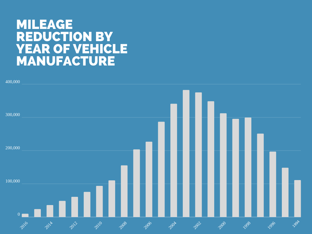 Mileage fraud by vehicle manufactured year chart